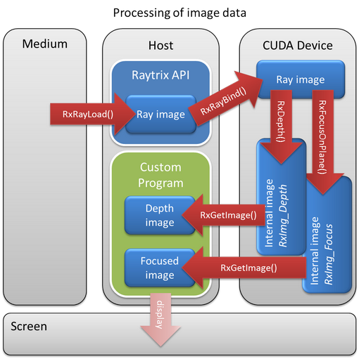 Programming with the lightfield api standard ray image processing ccuart Images